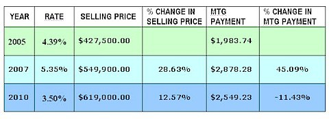 south granville property price change chart